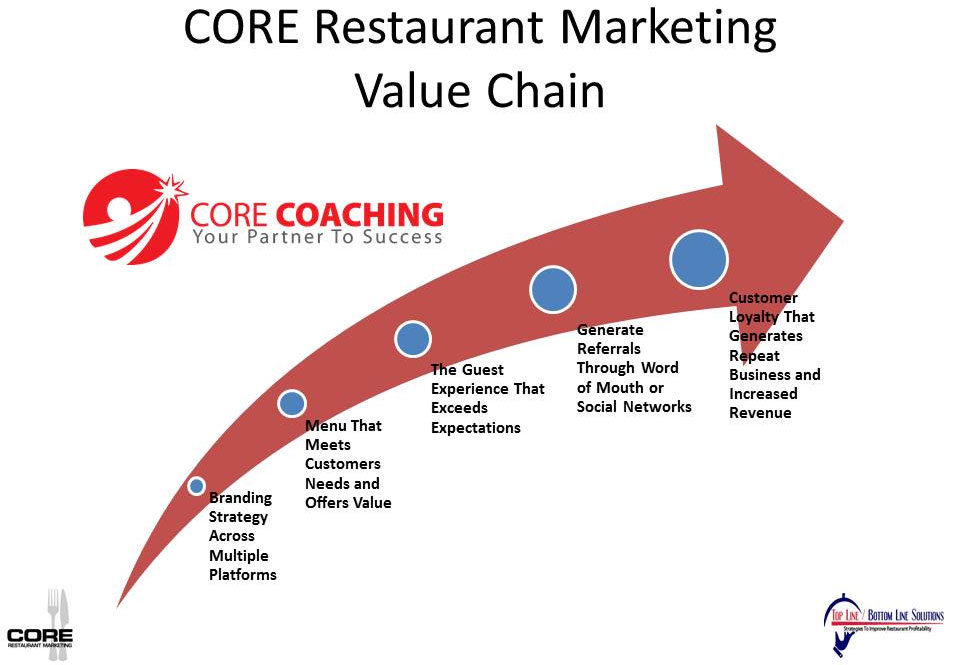 core-value-chain