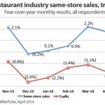 Restaurant Sales Trends