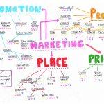 Restaurant Marketing Assessment